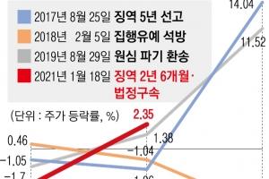 """""""총수 법정구속과 주가 무관""""  삼성 관련주 시총 17조 회복"""