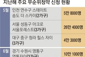 미분양 아파트 '줍줍' 막고… '발코니 끼워팔기' 제동