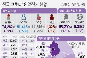 경기 21일 116명 확진… n차 감염 51%
