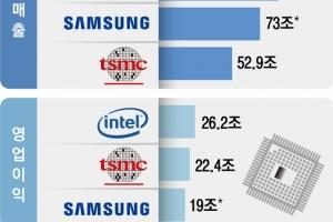 삼성 반도체 영업이익 세계 3위로 밀려… 美에 새 공장 짓나