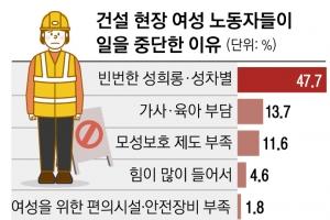 """女건설노동자 4년새 두 배 늘었는데,   48% """"성희롱·차별에 일 그…"""