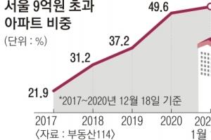 서울 아파트 2채 중 1채 '9억 초과'… 4년새 2배↑