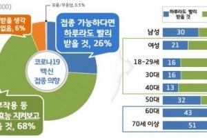 """경기도민 68% """"백신 효능 지켜보고 맞겠다""""...백신 신뢰도는 59%"""