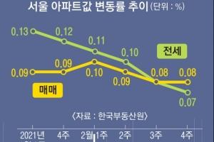 택지 후보지 '원활' 집값 상승세 '주춤' 민간 참여는 '글쎄'