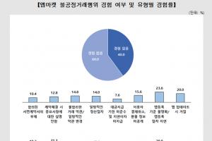 """앱마켓 수수료 20~30% 수준…입점사업자 10곳 중 8곳 """"과하다"""""""