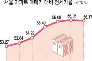 서울 아파트 전세가율 '임대차 2법' 이후 첫 하락