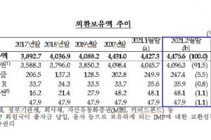 우리나라 외환보유액 지난달 4476억 달러 '역대 최고'