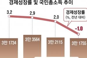 겨우 지킨 1인당 소득 3만佛…伊 추월 자신? 까보니 '박빙'