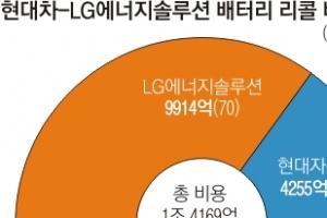 현대車 코나EV 리콜비 LG가 70% 낸다
