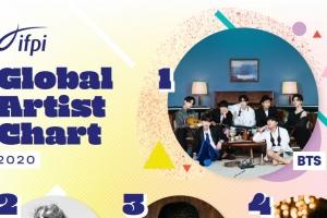 팝스타 제치고…BTS, 국제음반산업협회 '글로벌 아티스트' 1위