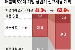 대기업 64%상반기 채용'0'…머나먼 청년고용의 봄