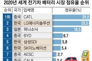 최태원·구광모 급한 불 껐지만… 갈 길 먼 'K배터리'