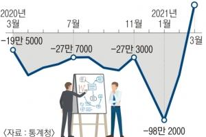 고용의 봄 '기저효과'… 경제 허리 30·40대는 마이너스