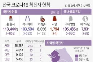 경기 209명 신규 확진, 나흘째 200명대