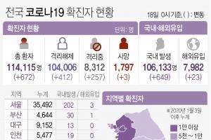 경기 184명 확진…5일만에 100명 대로… 의정부시 교회 10명 추가