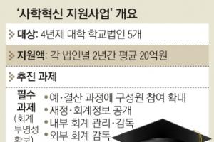 예산도 깎이고 이름마저 바꿔… 쪼그라든 '공영형 사립대' 첫발