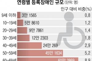 장애인 급속 고령화… 65세 이상이 절반