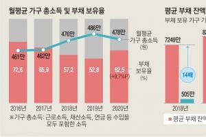 """""""티끌 모아 봐야 티끌""""… 빚투 20대, 마통 부채 75% 늘었다"""