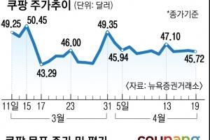 주가 40% 빠진 쿠팡… 힘받는 거품론?