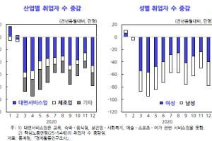 """KDI """"코로나19, 남성보다 여성에게 더 큰 고용충격…IMF와 다르다…"""