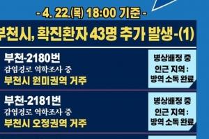 부천 상동 노인주간보호센터서 입소자 등 36명 무더기 확진