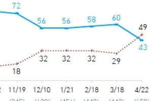 1차 대유행이후, 처음 역전된 코로나19 대응 긍정·부정 평가