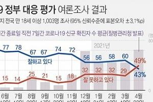 '코로나 민심'마저 돌아섰다…1년 2개월 만에 '부정평가' 역전