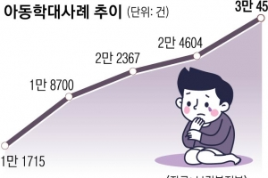 """81% """"가해 부모와 떨어졌으면""""… 갈 곳 없어 두 번 우는 아이들"""