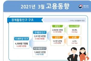 다음주 고용동향, KDI 성장률 발표 등 관심