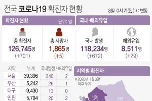 경기지역 7일 194명 신규확진