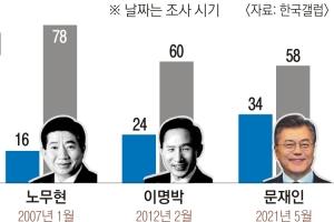 文, 위태로운 30%선… 역대정권보단 높지만 하락세