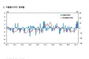 지난달 수입물가 5개월 만에 하락… 수출물가는 5개월째 상승세