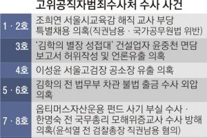 여력 없다던 공수처… 윤석열 등 9건 '문어발 수사'