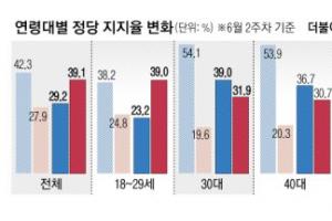 李·尹 효과, 60대 엑소더스… 1년 만에 뒤바뀐 정당 지지율
