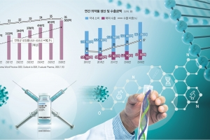 'K바이오의 힘'은… 허황된 신약 개발 아닌 바이오의약품 제조 역…