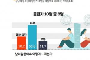 """성남 청소년 10명 중 8명 """"남녀갈등 심각하다"""""""