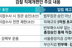 '친정권' 꼬리 뗀 김오수는 선방했고 '소통' 의식한 박범계는 …