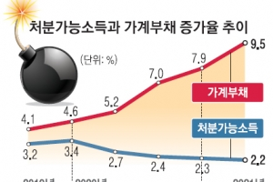 빚더미 가계, 쥐꼬리 월급…부실대출 37조 '시한폭탄'