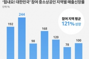 '언텍트 마케팅 지원사업은 경북이 전국 최고'…지난해 기획전서…