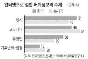 언론사 사이트 대신 포털서 뉴스 검색… 한국이 46개국 중 1위