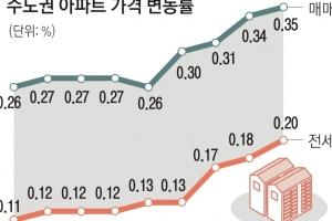로또가 된 GTX… 안양·시흥 집값 일주일 새 0.95% 올랐다