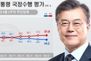 '국민 피살' 여파 文 지지율 부정평가 51.9% 5주째 상승