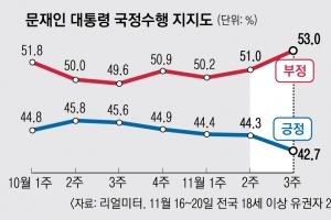 부동산에 K방역 흔들…文‧민주 지지율 하락 심상찮다