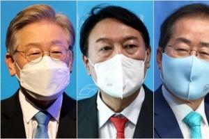 대선주자 호감, 이재명 34% 윤석열 30% 홍준표 28%