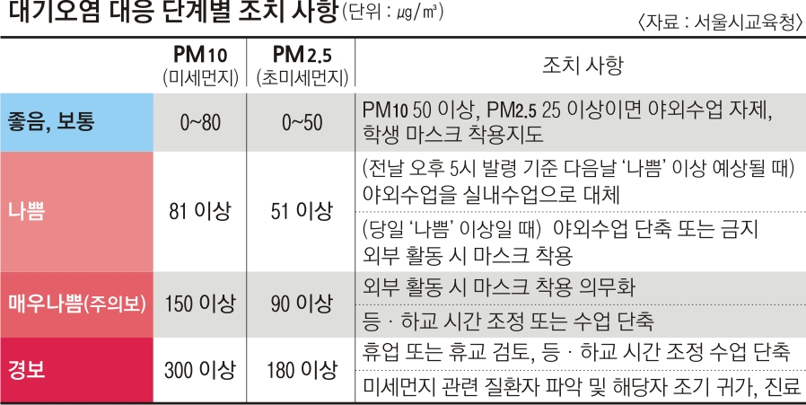 서울신문 서울 미세먼지 보통때도 야외수업 자제