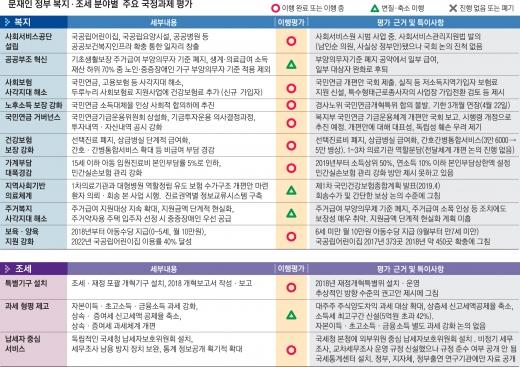 문재인정부 복지조세 분야별 주요 국정과제 평가