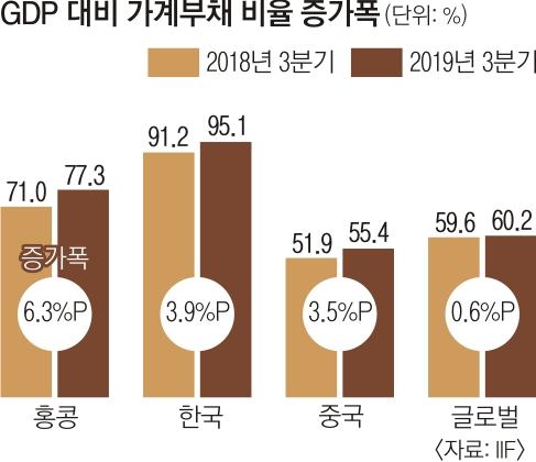 서울신문] '부채 한국'… GDP 대비 가계·기업 빚 증가속도 세계 2위