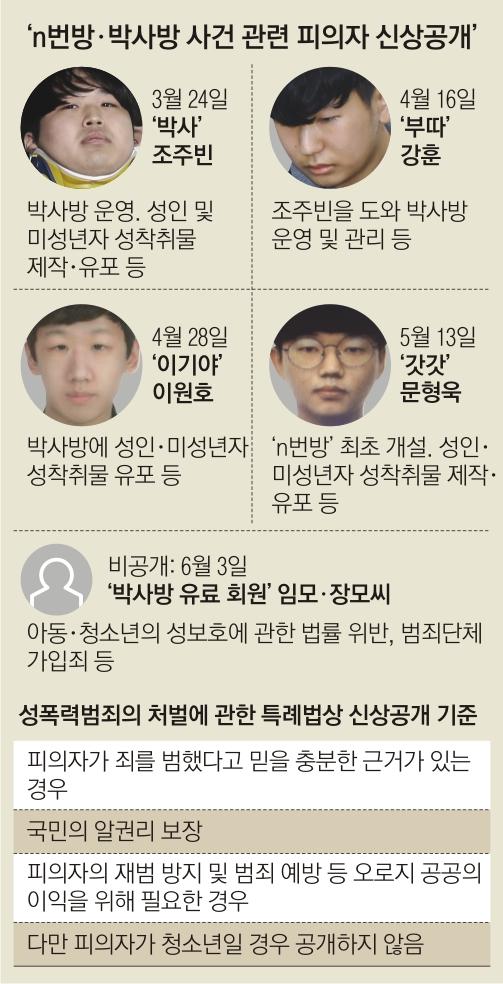 박사방 연합뉴스