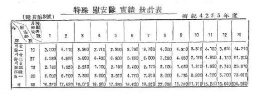 1952年の特別な元の実績統計表」陸・イオ事変後方戦士(人事編)」に載っている短期4285年(1952年)の「特殊慰安台の実績統計表」によると、89人の韓国軍「慰安婦」が年間20万4580人の兵士を「元」した。 慰安婦1人が1日平均6.15人を元した格好だ。 陸軍本部の「六・イオ事変後方戦士(人事編)」