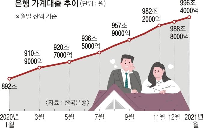 [서울신문] 새해에도 '모두'와 '부채'… 1 월 가계 대출 1,000 조원 돌파
